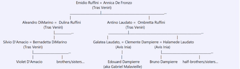 Ruffini family tree.png